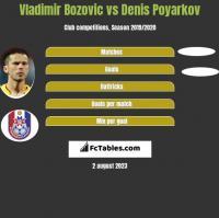 Vladimir Bozović vs Denis Poyarkov h2h player stats