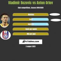 Vladimir Bozović vs Anton Orlov h2h player stats