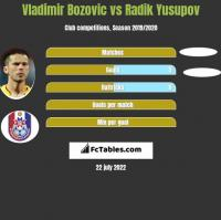 Vladimir Bozović vs Radik Yusupov h2h player stats