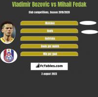 Vladimir Bozović vs Mihail Fedak h2h player stats