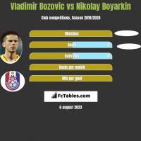 Vladimir Bozović vs Nikolay Boyarkin h2h player stats