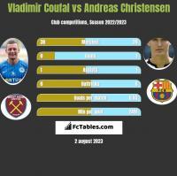 Vladimir Coufal vs Andreas Christensen h2h player stats