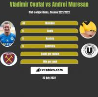 Vladimir Coufal vs Andrei Muresan h2h player stats