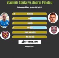 Vladimir Coufal vs Andrei Peteleu h2h player stats