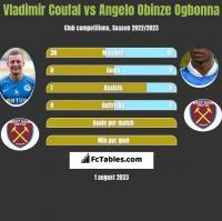 Vladimir Coufal vs Angelo Obinze Ogbonna h2h player stats
