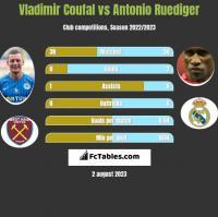 Vladimir Coufal vs Antonio Ruediger h2h player stats