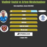 Vladimir Coufal vs Artem Meshchaninov h2h player stats