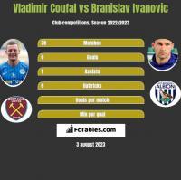 Vladimir Coufal vs Branislav Ivanovic h2h player stats