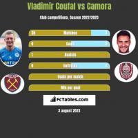Vladimir Coufal vs Camora h2h player stats