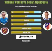 Vladimir Coufal vs Cesar Azpilicueta h2h player stats