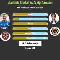 Vladimir Coufal vs Craig Dawson h2h player stats