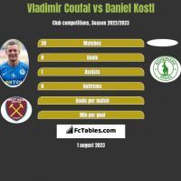 Vladimir Coufal vs Daniel Kostl h2h player stats