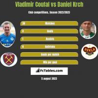 Vladimir Coufal vs Daniel Krch h2h player stats