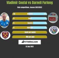 Vladimir Coufal vs Darnell Furlong h2h player stats