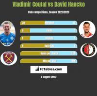 Vladimir Coufal vs David Hancko h2h player stats