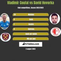 Vladimir Coufal vs David Hovorka h2h player stats