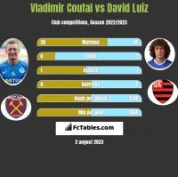 Vladimir Coufal vs David Luiz h2h player stats