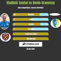 Vladimir Coufal vs Denis Granecny h2h player stats