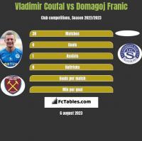 Vladimir Coufal vs Domagoj Franic h2h player stats