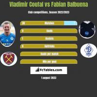 Vladimir Coufal vs Fabian Balbuena h2h player stats