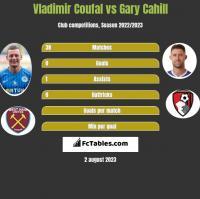 Vladimir Coufal vs Gary Cahill h2h player stats