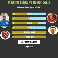 Vladimir Coufal vs Helder Costa h2h player stats