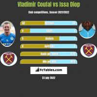 Vladimir Coufal vs Issa Diop h2h player stats