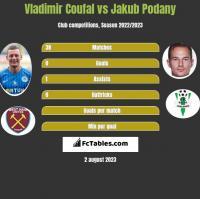 Vladimir Coufal vs Jakub Podany h2h player stats
