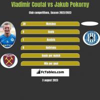 Vladimir Coufal vs Jakub Pokorny h2h player stats