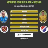 Vladimir Coufal vs Jan Juroska h2h player stats