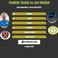 Vladimir Coufal vs Jan Shejbal h2h player stats