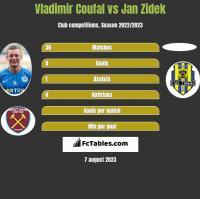 Vladimir Coufal vs Jan Zidek h2h player stats