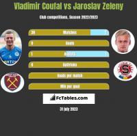 Vladimir Coufal vs Jaroslav Zeleny h2h player stats