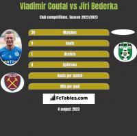 Vladimir Coufal vs Jiri Bederka h2h player stats