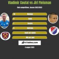 Vladimir Coufal vs Jiri Fleisman h2h player stats