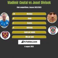 Vladimir Coufal vs Josef Divisek h2h player stats