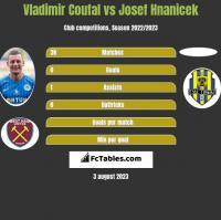 Vladimir Coufal vs Josef Hnanicek h2h player stats