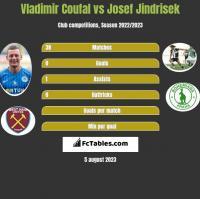 Vladimir Coufal vs Josef Jindrisek h2h player stats