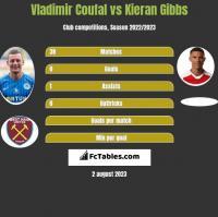 Vladimir Coufal vs Kieran Gibbs h2h player stats