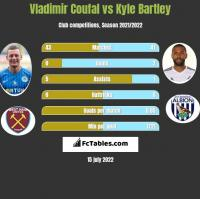 Vladimir Coufal vs Kyle Bartley h2h player stats