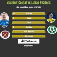 Vladimir Coufal vs Lukas Pazdera h2h player stats