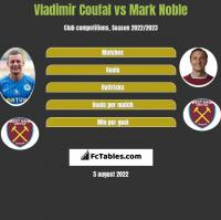 Vladimir Coufal vs Mark Noble h2h player stats