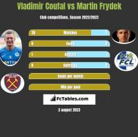 Vladimir Coufal vs Martin Frydek h2h player stats
