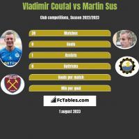 Vladimir Coufal vs Martin Sus h2h player stats