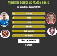 Vladimir Coufal vs Mateo Susic h2h player stats