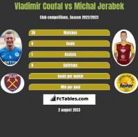 Vladimir Coufal vs Michal Jerabek h2h player stats