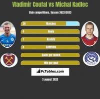 Vladimir Coufal vs Michal Kadlec h2h player stats