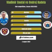 Vladimir Coufal vs Ondrej Kudela h2h player stats