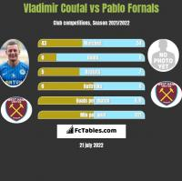 Vladimir Coufal vs Pablo Fornals h2h player stats