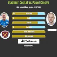 Vladimir Coufal vs Pavel Cmovs h2h player stats